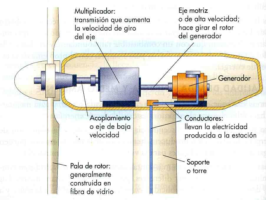 Figura 1 Mecanismo de un aerogenerador