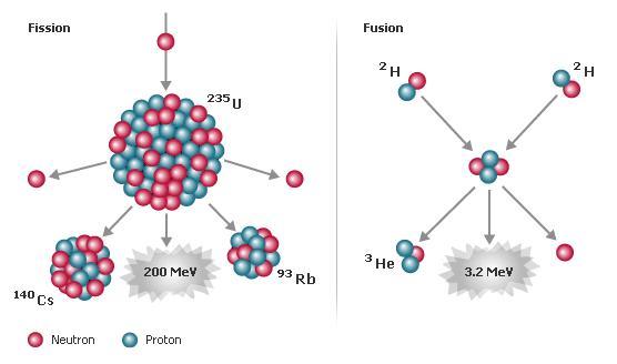 Radioisotopos, Reaciones Nucleares